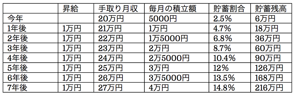 手取り月収20万円で一人暮らしをしていて貯蓄ゼロのAさんを例に、貯蓄シミュレーション
