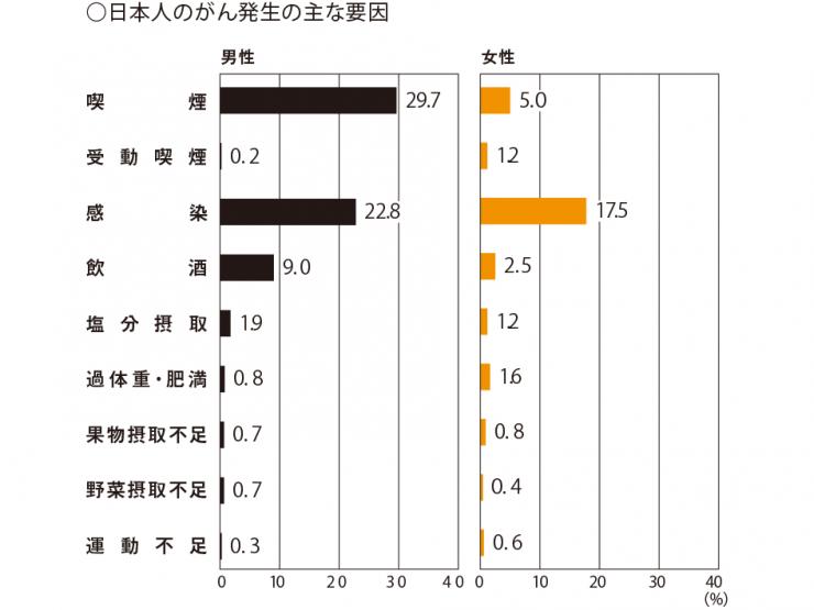 画像④日本人のがん発生の主な要因