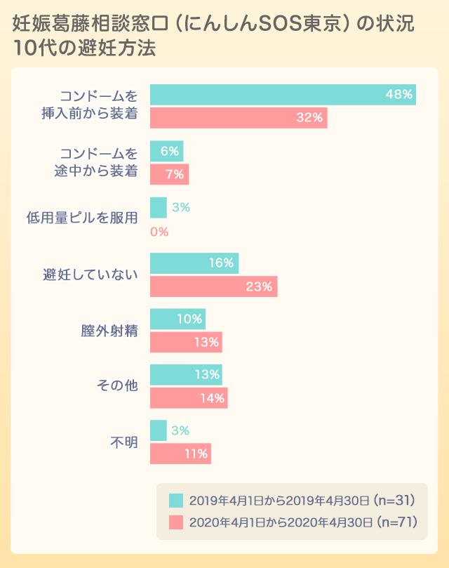 妊娠SOS東京グラフ02