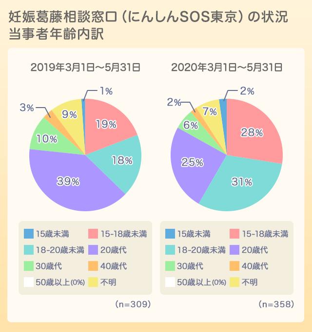 妊娠SOS東京グラフ01